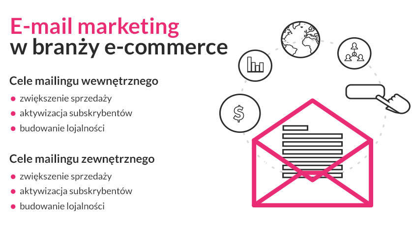 e-mail marketing w e-commerce