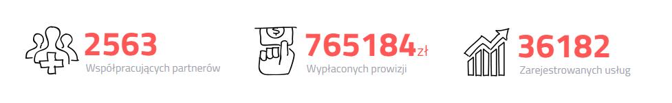 Rys. Dane dotyczące programu Polecaj.home.pl odstartu programu