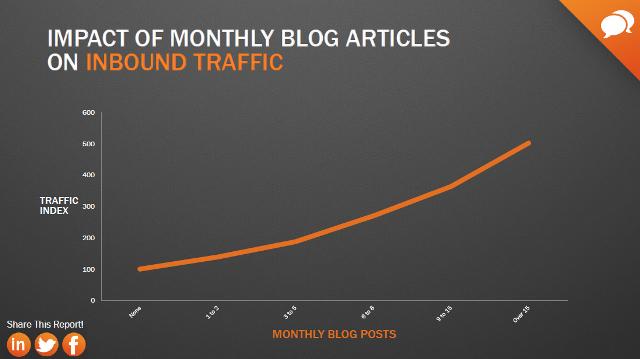 Wpływ ilości wpisów na blogu firmowym na ruch na stronie