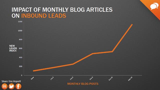 Zależność nowych leadów imiesięcznej liczby postów nablogu