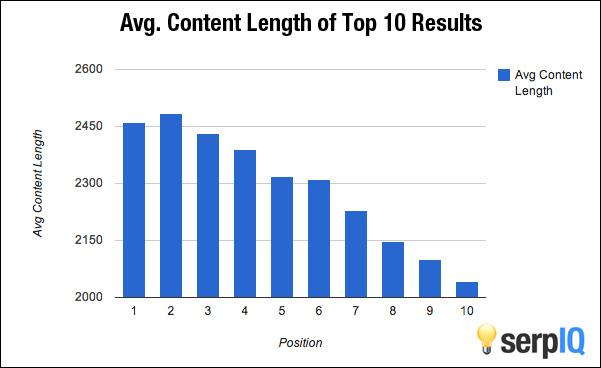 Średnia liczba słów na stronie wg miejsca w rezultatach Google