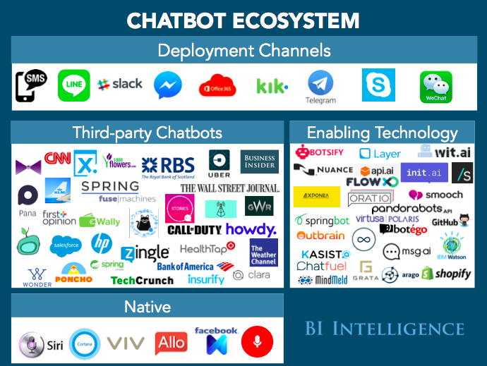Chatbot ecosystem – performance360.pl