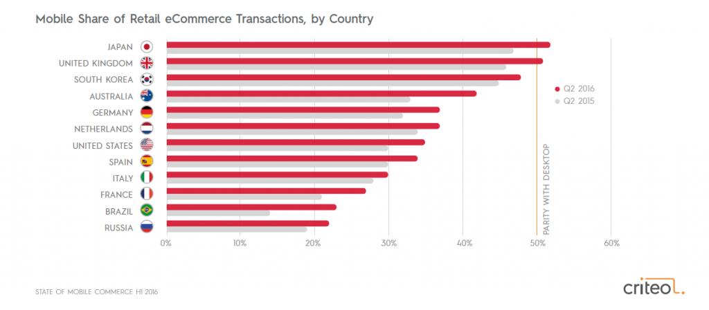Alibaba Group- procentowy udział sprzedaży mobile – performance360.pl
