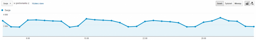 Dane na wykresie w Google Analytics