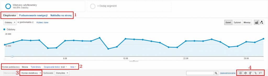 Dostosowywanie raportów wGoogle Analytics