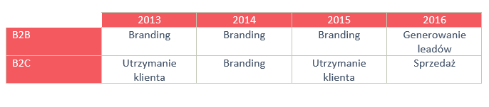 Cele content marketingu wposzczególnych latach dla B2B iB2C
