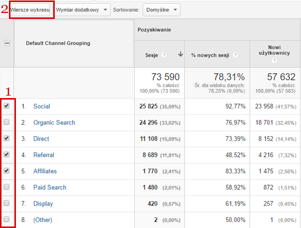 Użycie wierszy wykresu na Google Analytics