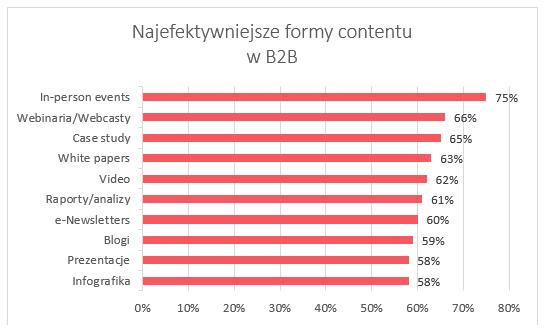 Najefektywniejsze formy contentu wB2B