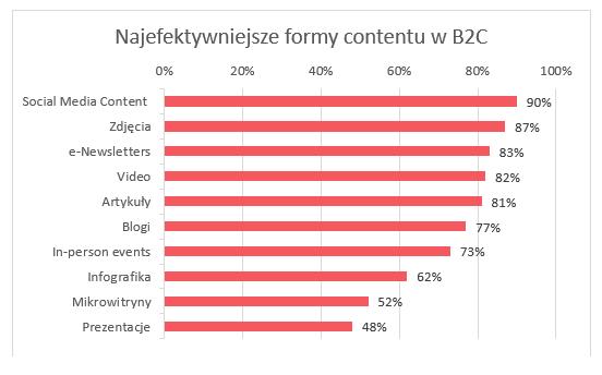 Najefektywniejsze formy contentu wB2C