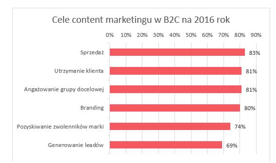 Cele content marketingu wB2C na2016 rok
