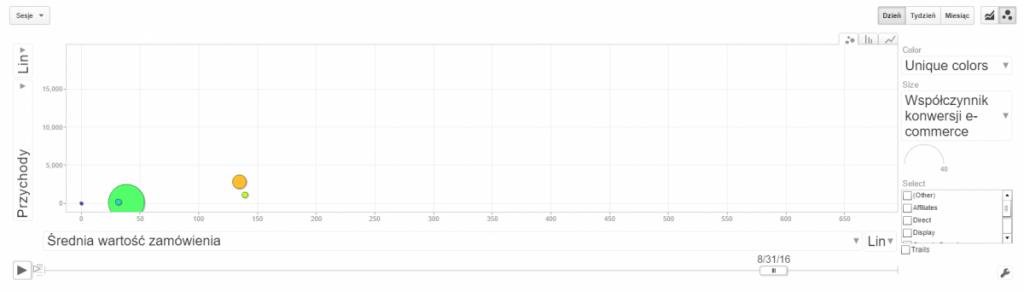 Zmieniające się dane na wykresie ruchomym w Google Analytics