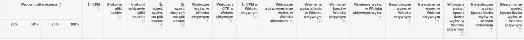 Wskaźniki w Google AdWords - Performance360.pl