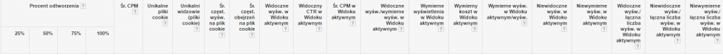 Wskaźniki wGoogle AdWords - Performance360.pl