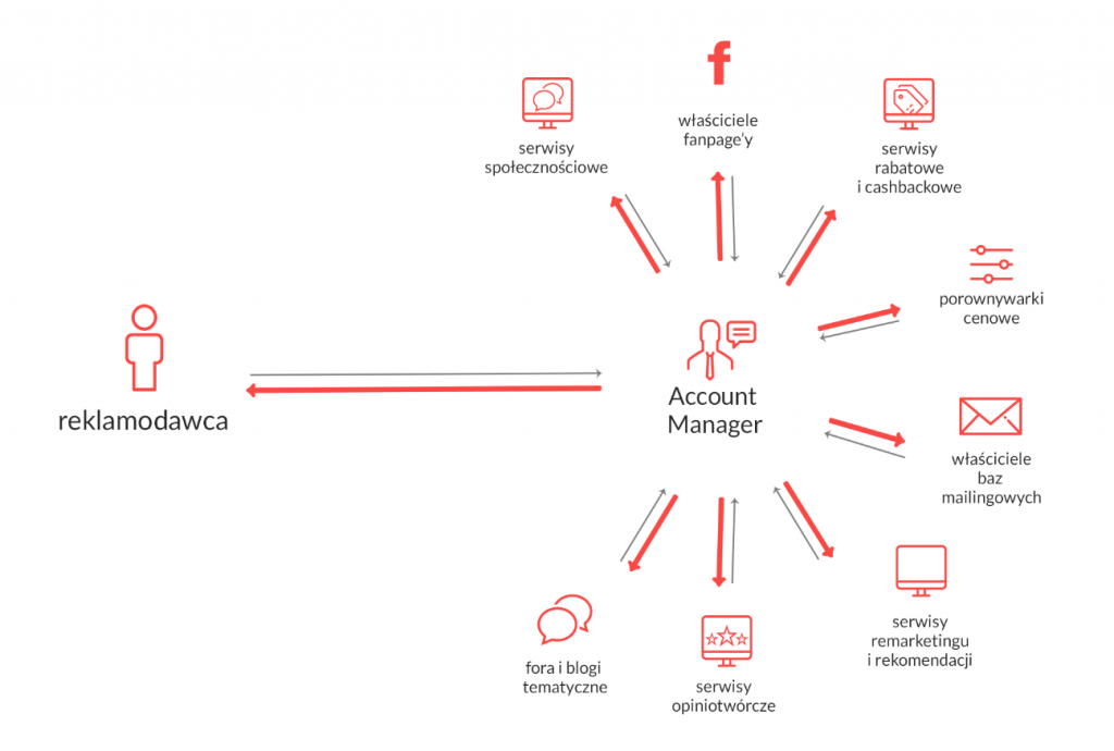 Schemat współpracy reklamodawca i account manager
