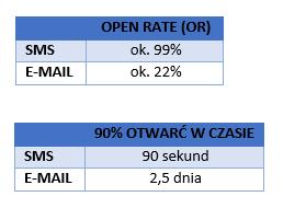 dane otwarć sms ie-mail - performance360