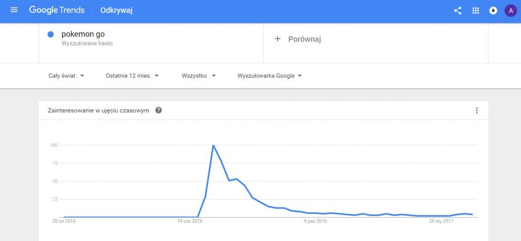 pokemon go - wzrost i spadek popularnosci pokazane w google trends - performance marketing blog P360