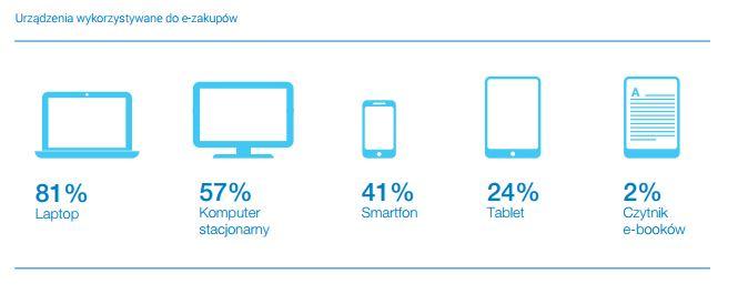 urzadzenia wykorzystywane do e-zakupow - raport gemius ecommerce