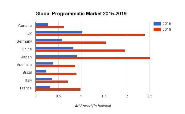 globalne wydatki na programmatic w nadchodzacych latach - 2015 2016 p360