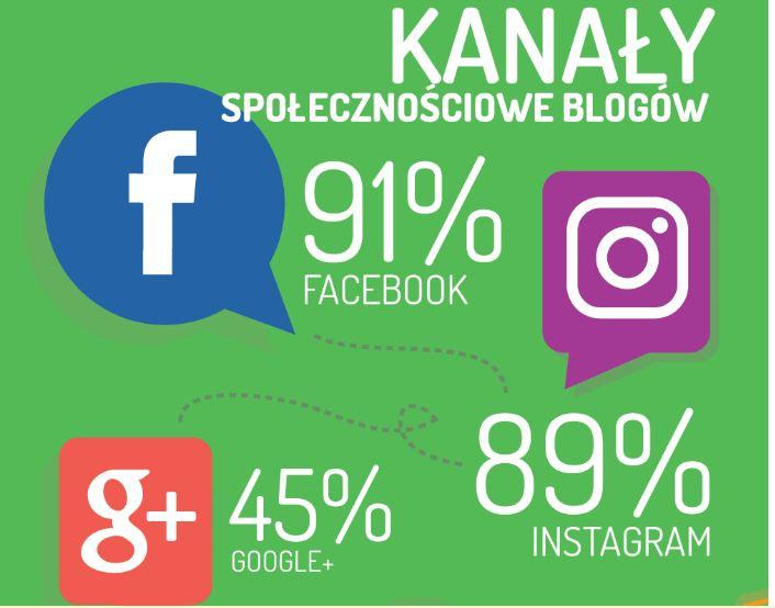 Wpływy mediów społecznościowych wreklamie - Performance360.pl