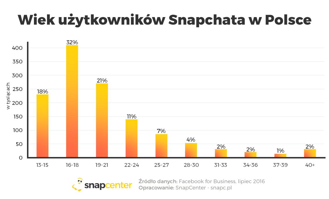 Snapchat wPolsce - statystyka