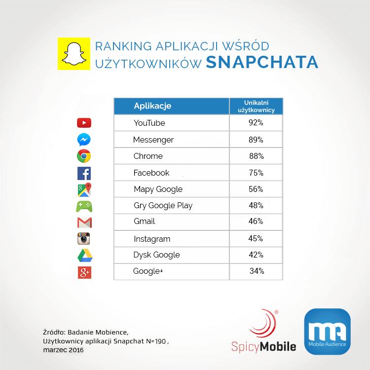 Reklama Snapchat