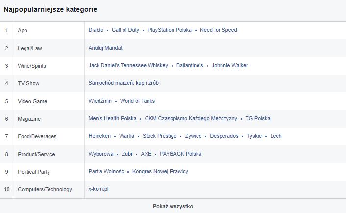 Kampanie reklamowe naFacebooku - segmentacja