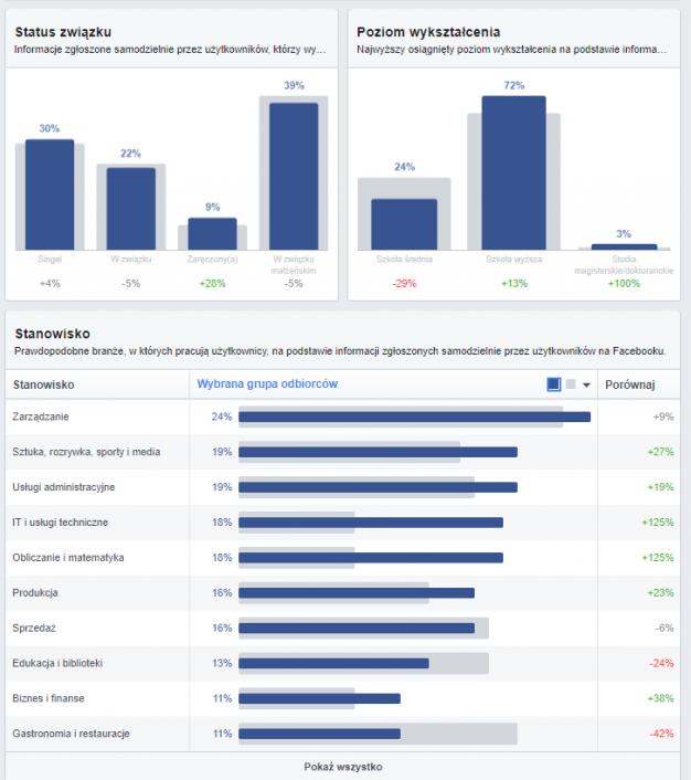 Segmentacja - kampanie reklamowe naFacebooku