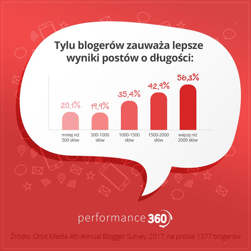 Jak pisać nablogu? Długość tekstu