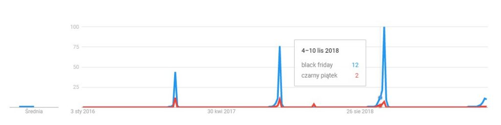 Black Friday - Zainteresowanie wujęciu czasowym, Google Trends, listopad 2019